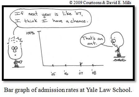Yale Courtoon